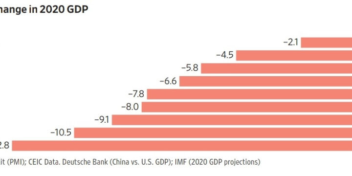 Projected Change in 2020 GDP